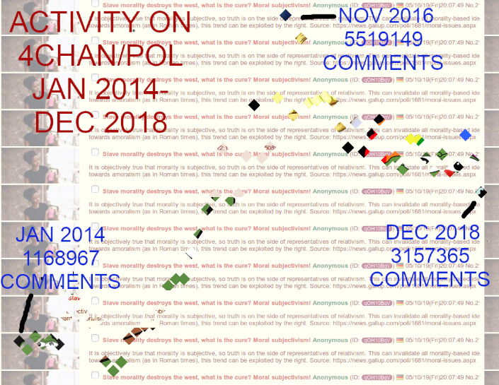 4chan activity over time