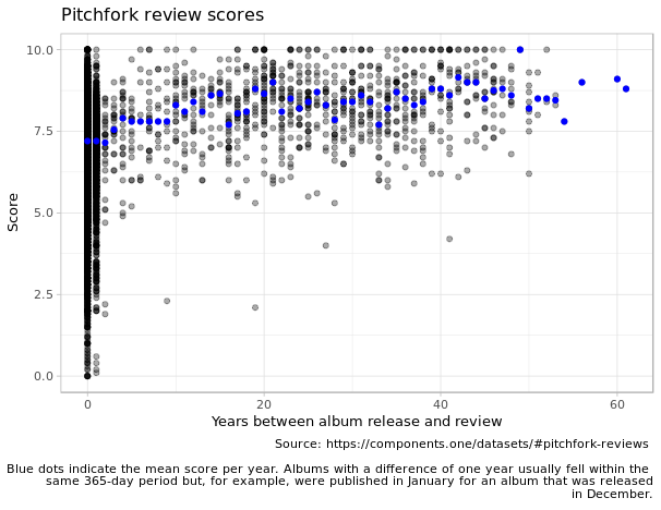 pitchfork scores over time