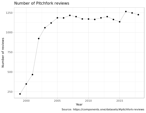 number of pitchfork reviews