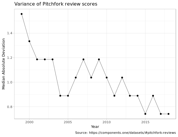 pitchfork median score variance